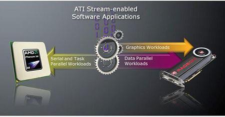 ATI Stream via OpenCL