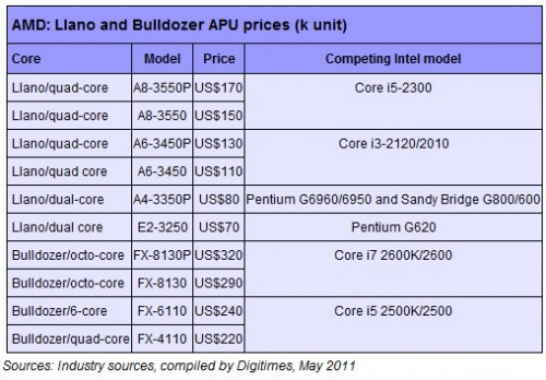 Confirmed AMD Prices for the Upcoming Bulldozer Series