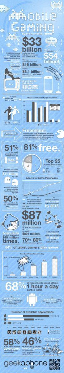 MegaTech Biz: Mobile Gaming Hits Nintendo Where it Hurts