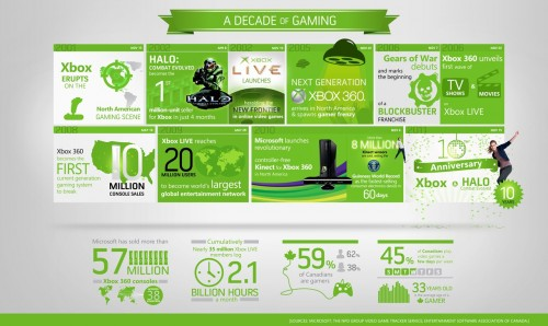 Xbox Celebrates a Decade of Gaming