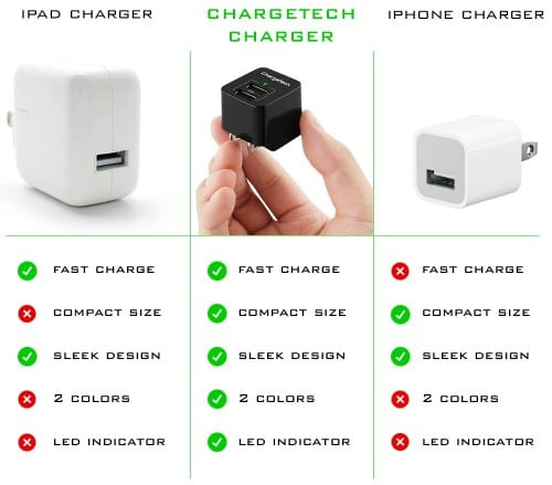 Charge Twice as Fast With ChargeTech