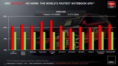 AMD Announces Radeon HD6990M Mobile GPU, Shatters NVIDIA GTX 580M Records
