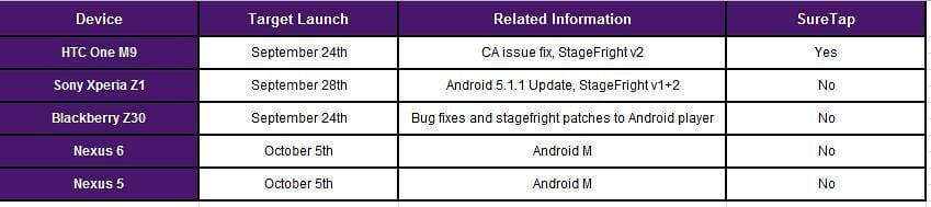 Nexus 5, Nexus 6 to Taste Android 6.0 Marshmallow October 5